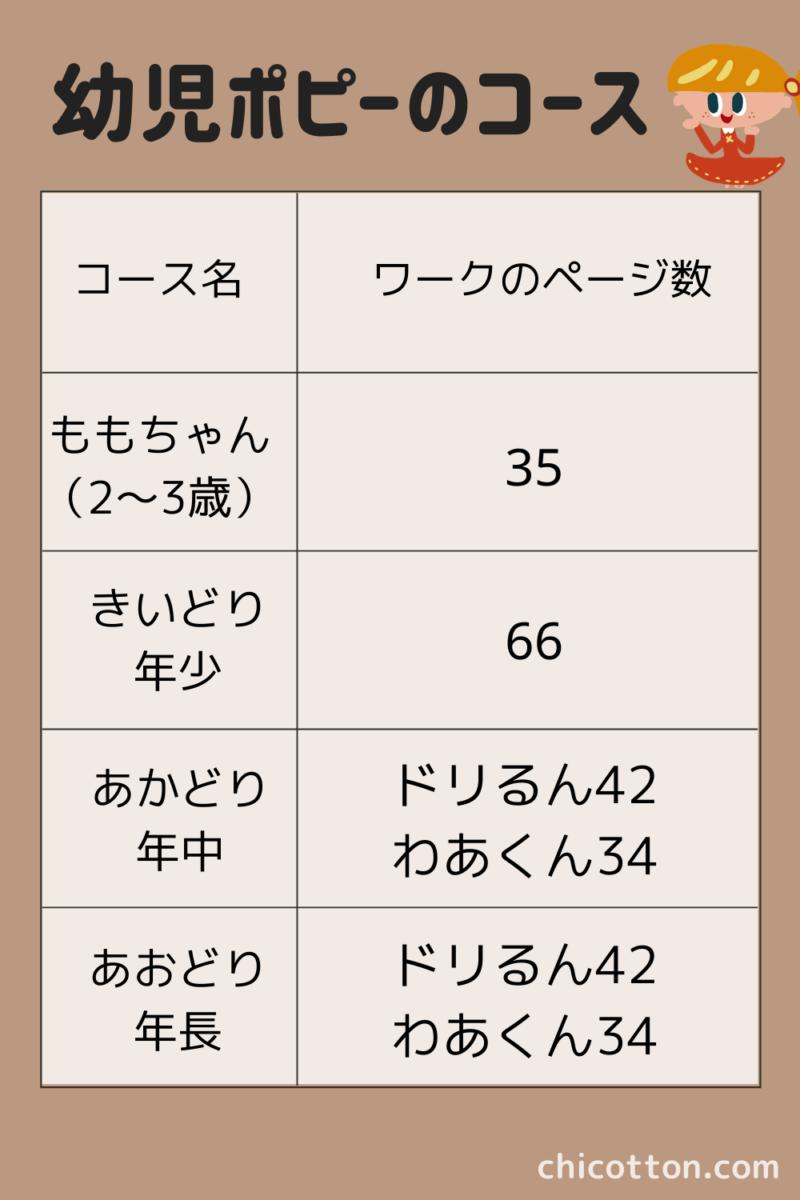 幼児ポピーの対象年齢とワークのページ数