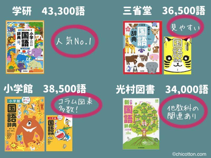 小学生向きの国語辞典比較