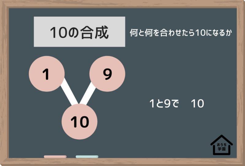 10の数の合成